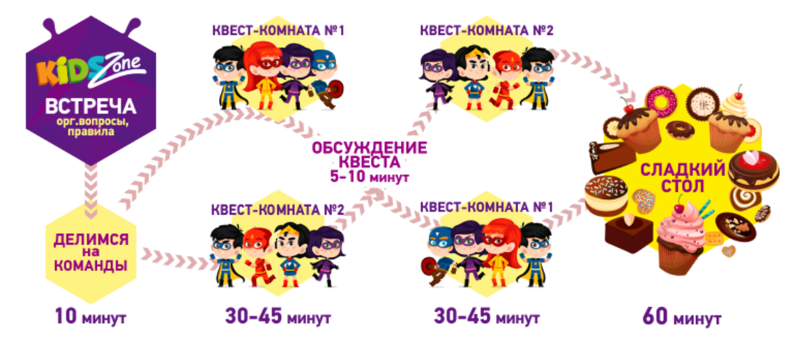 Kids-sayt_skhema-2-1 Дитячий День Народження в Харкові